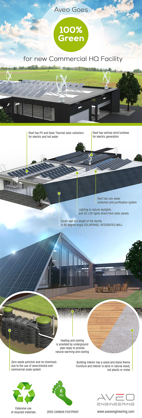 Aveo Goes 100% Green for new Commecrial HQ Facility